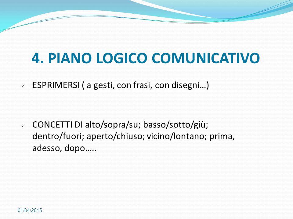4. PIANO LOGICO COMUNICATIVO 01/04/2015 ESPRIMERSI ( a gesti, con frasi, con disegni…) CONCETTI DI alto/sopra/su; basso/sotto/giù; dentro/fuori; apert
