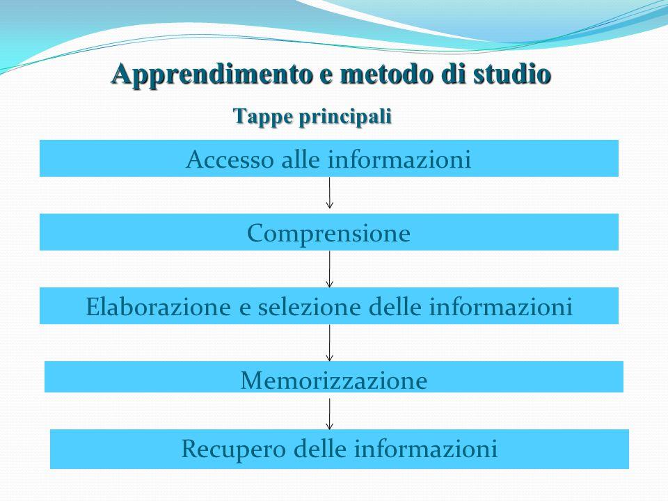 Apprendimento e metodo di studio Accesso alle informazioni Comprensione Elaborazione e selezione delle informazioni Recupero delle informazioni Memori