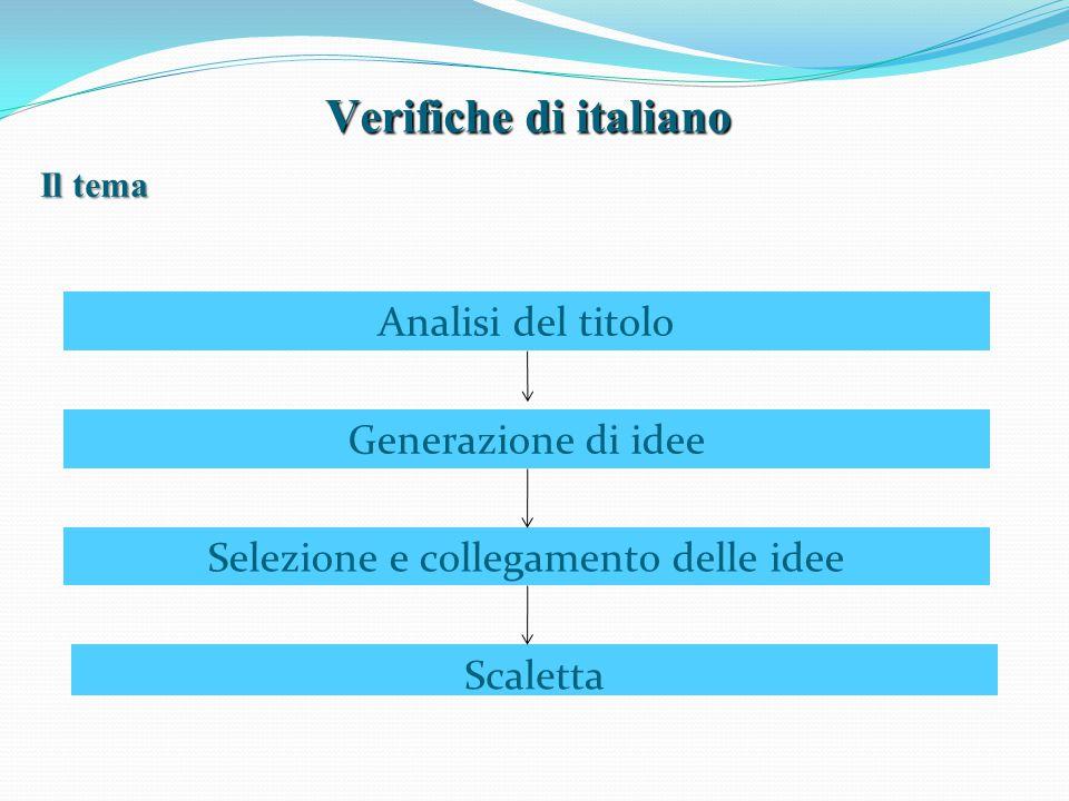 Verifiche di italiano Analisi del titolo Generazione di idee Selezione e collegamento delle idee Scaletta Il tema