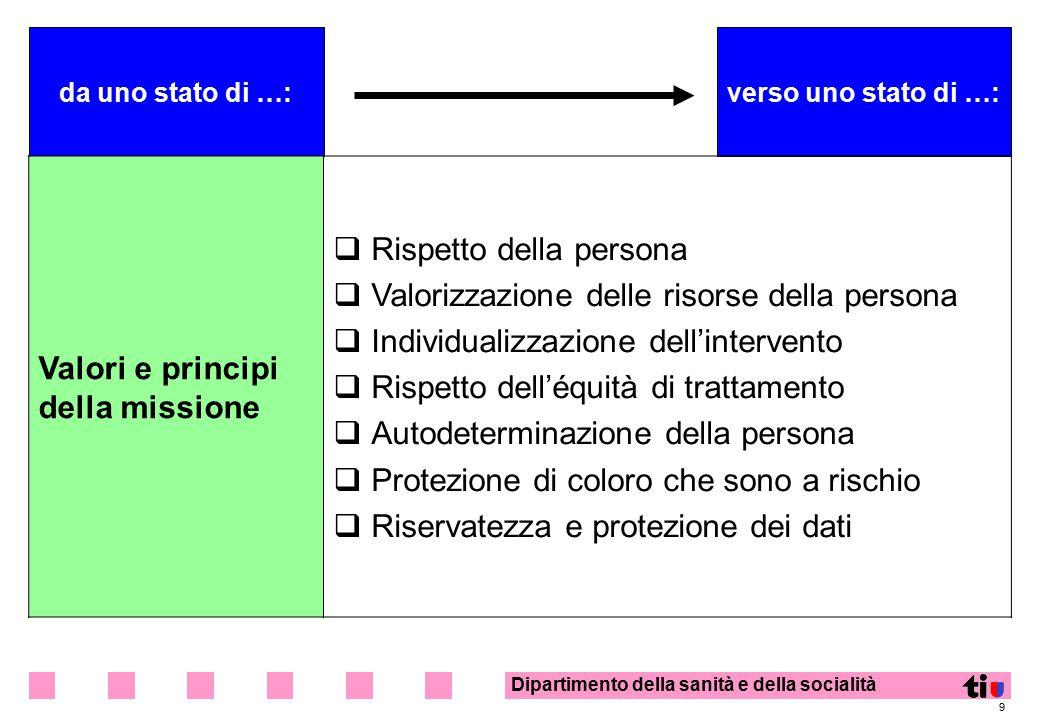 Dipartimento della sanità e della socialità 9 da uno stato di …:verso uno stato di …: Valori e principi della missione  Rispetto della persona  Valo