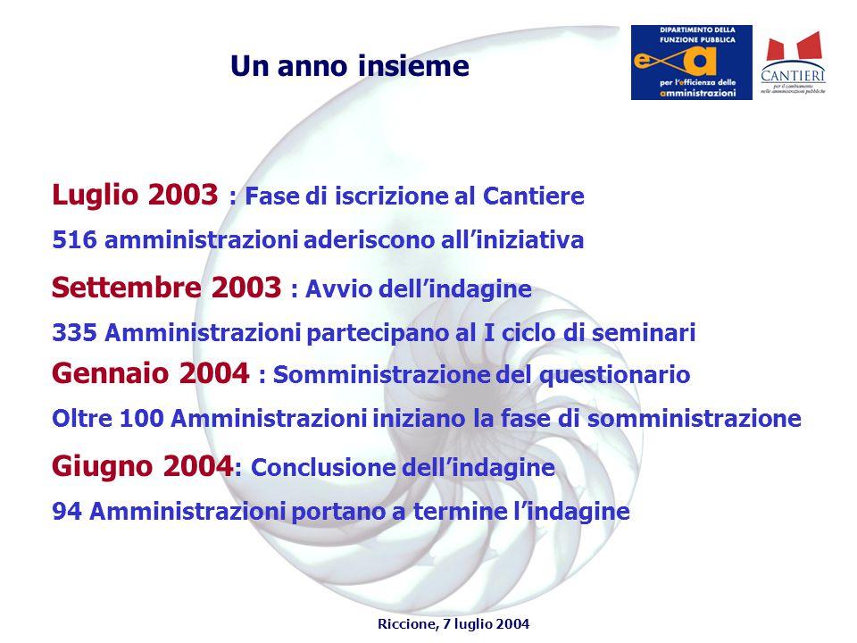 Riccione, 7 luglio 2004 Chi ha sperimentato Tipologia