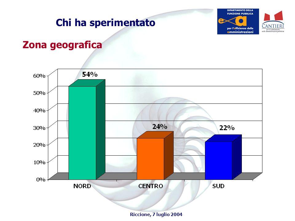 Riccione, 7 luglio 2004 Criticità emerse durante l'indagine (I) PROBLEMATICHE LEGATE ALLA DIRIGENZA  Scarso interesse Direzione Generale.