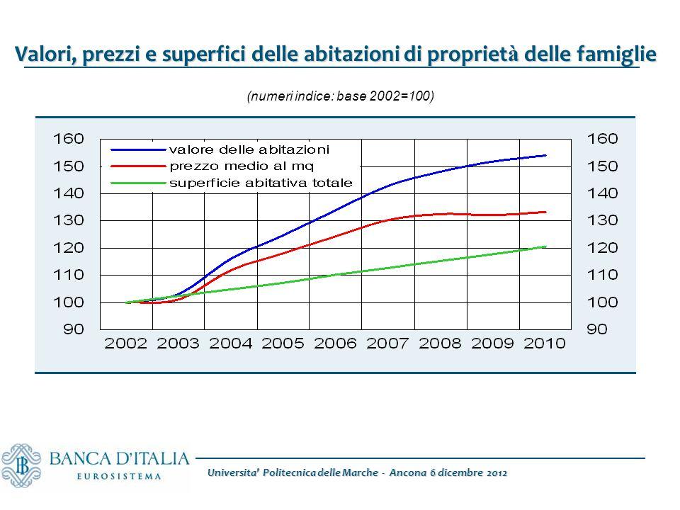 Universita Politecnica delle Marche - Ancona 6 dicembre 2012 Valori, prezzi e superfici delle abitazioni di propriet à delle famiglie (numeri indice: base 2002=100)