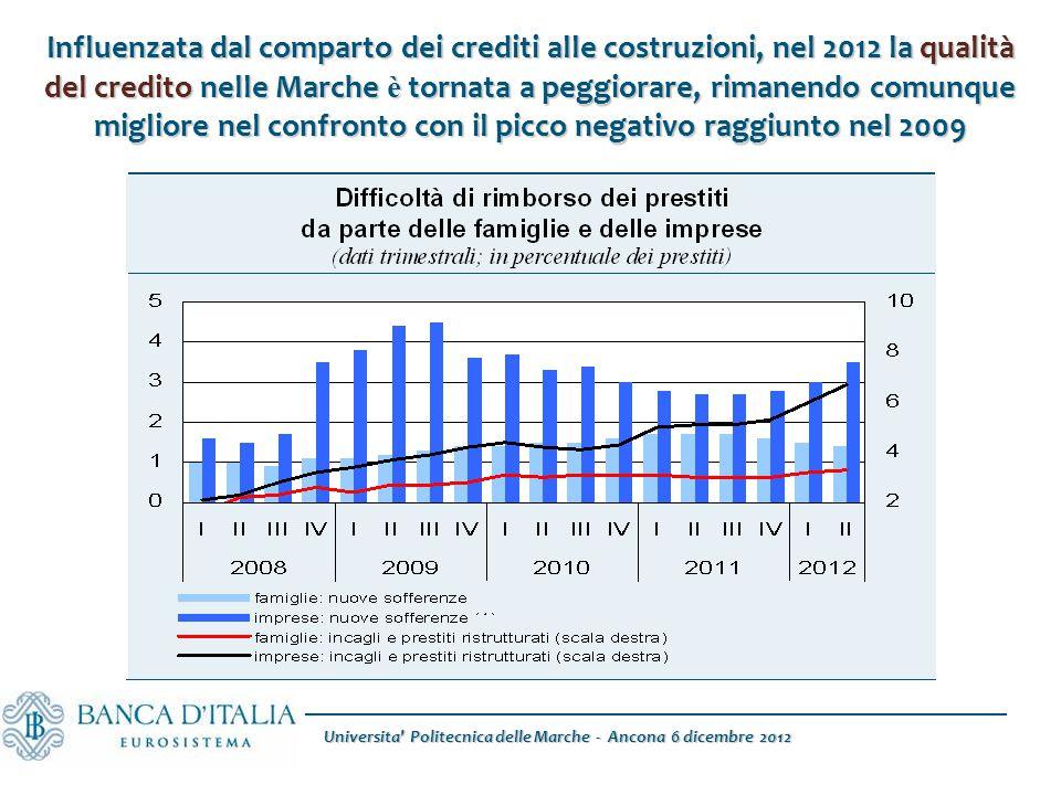 Universita Politecnica delle Marche - Ancona 6 dicembre 2012 Influenzata dal comparto dei crediti alle costruzioni, nel 2012 la qualità del credito nelle Marche è tornata a peggiorare, rimanendo comunque migliore nel confronto con il picco negativo raggiunto nel 2009