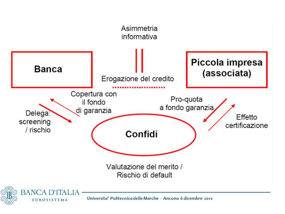 Universita Politecnica delle Marche - Ancona 6 dicembre 2012