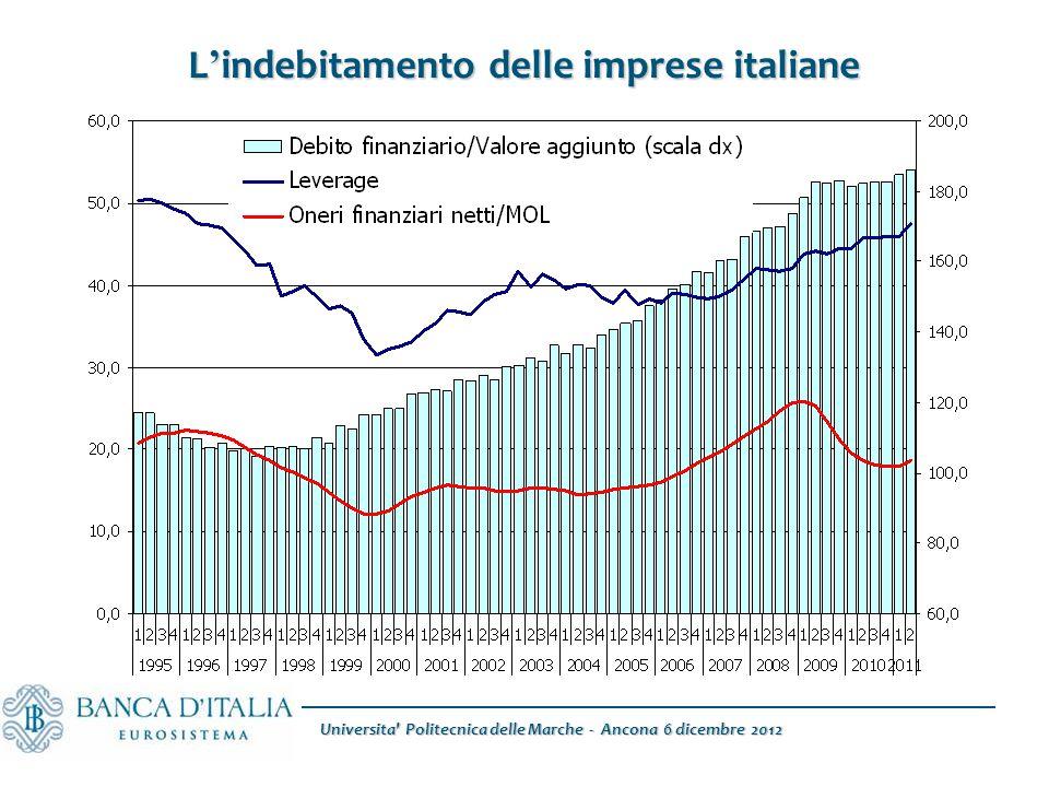 Fonte: Elaborazioni su dati Istat L ' indebitamento delle imprese italiane Universita' Politecnica delle Marche - Ancona 6 dicembre 2012