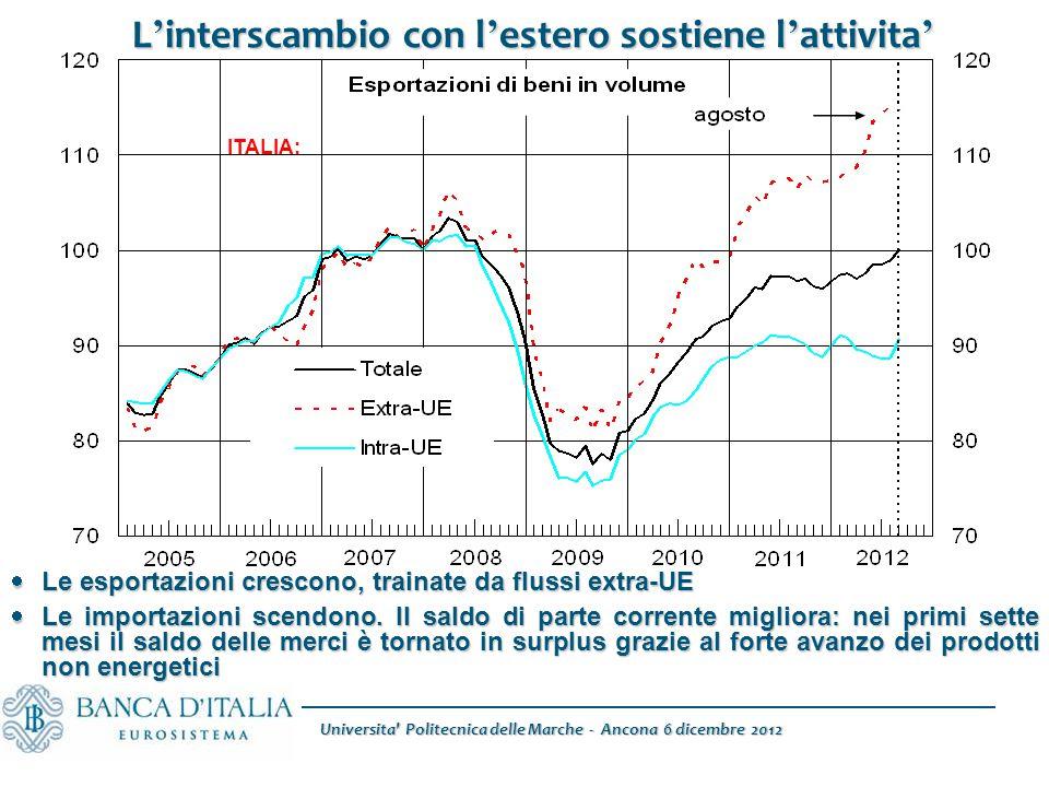 L ' interscambio con l ' estero sostiene l ' attivita '  Le esportazioni crescono, trainate da flussi extra-UE  Le importazioni scendono. Il saldo d