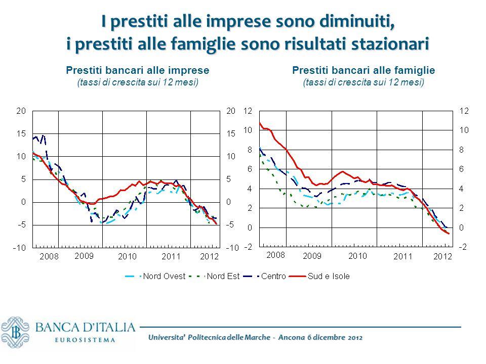 I prestiti alle imprese sono diminuiti, i prestiti alle famiglie sono risultati stazionari Prestiti bancari alle imprese (tassi di crescita sui 12 mes