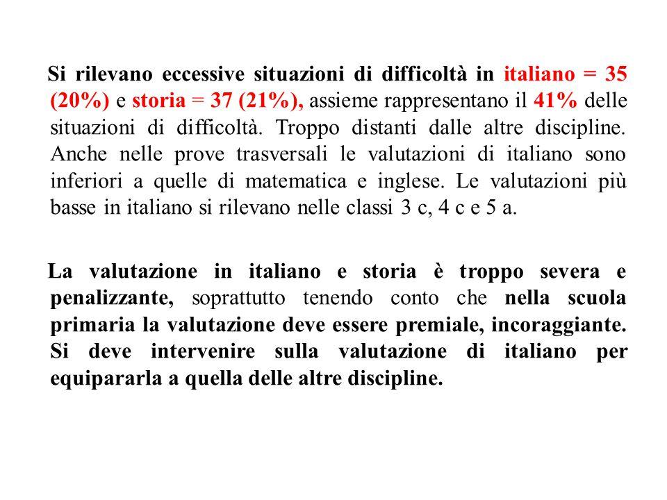 Si rilevano eccessive situazioni di difficoltà in italiano = 35 (20%) e storia = 37 (21%), assieme rappresentano il 41% delle situazioni di difficoltà