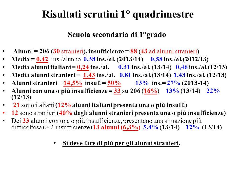 Risultati scrutini 1° quadrimestre Scuola secondaria di 1°grado Alunni = 206 (30 stranieri), insufficienze = 88 (43 ad alunni stranieri) Media = 0,42