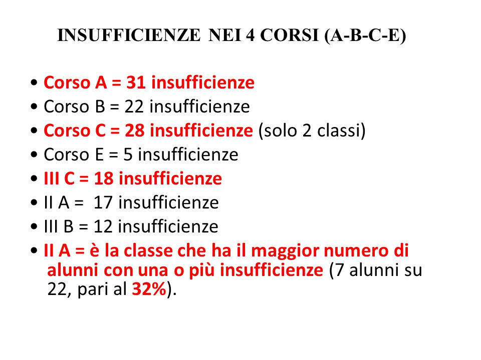 INSUFFICIENZE NEI 4 CORSI (A-B-C-E) Corso A = 31 insufficienze Corso B = 22 insufficienze Corso C = 28 insufficienze (solo 2 classi) Corso E = 5 insuf