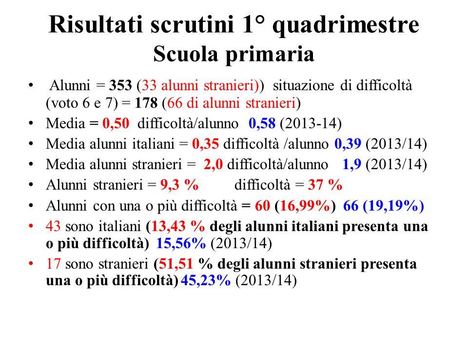 Risultati scrutini 1° quadrimestre Scuola primaria Alunni = 353 (33 alunni stranieri)) situazione di difficoltà (voto 6 e 7) = 178 (66 di alunni stran
