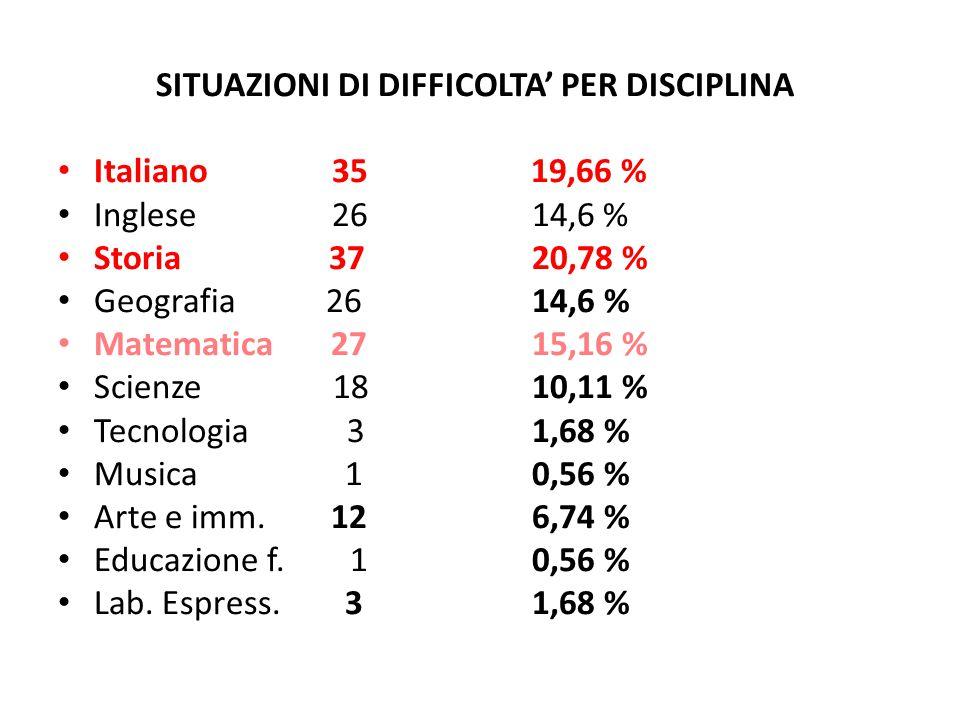SITUAZIONI DI DIFFICOLTA' PER DISCIPLINA Italiano 35 19,66 % Inglese 26 14,6 % Storia 37 20,78 % Geografia 26 14,6 % Matematica 27 15,16 % Scienze 18