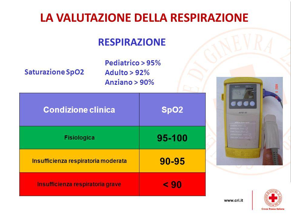 RESPIRAZIONE LA VALUTAZIONE DELLA RESPIRAZIONE Saturazione SpO2 Pediatrico > 95% Adulto > 92% Anziano > 90% Condizione clinicaSpO2 Fisiologica 95-100 Insufficienza respiratoria moderata 90-95 Insufficienza respiratoria grave < 90