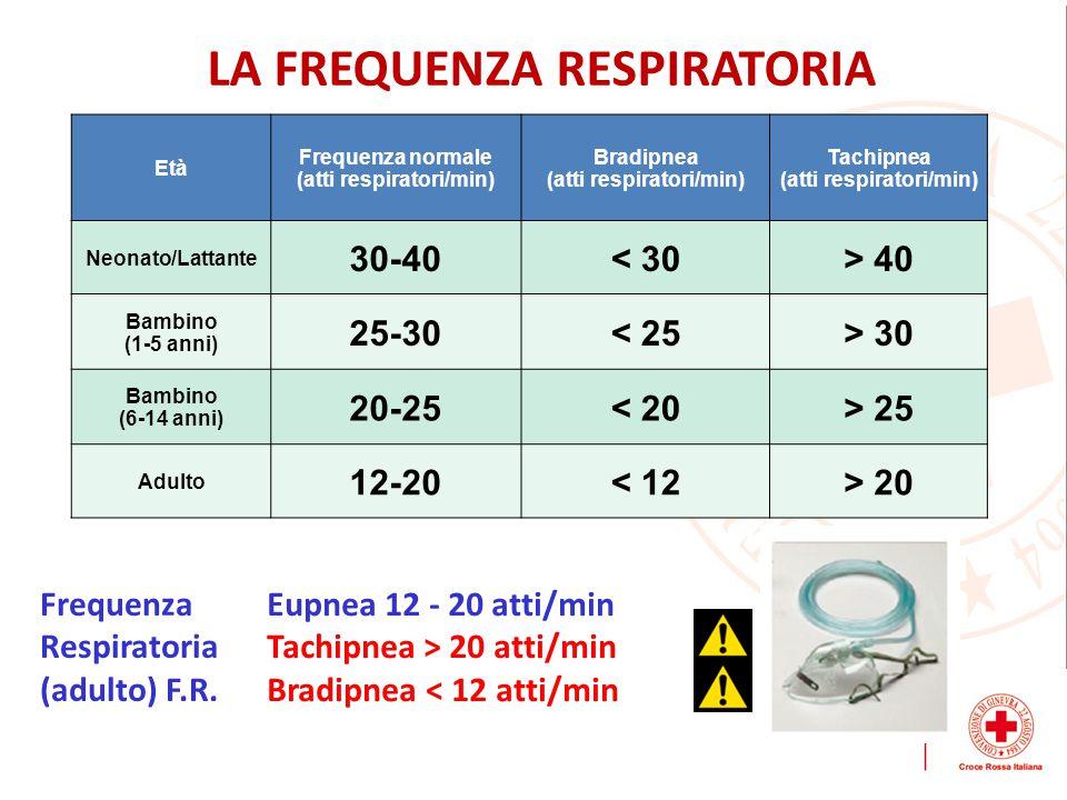 Frequenza Respiratoria (adulto) F.R.