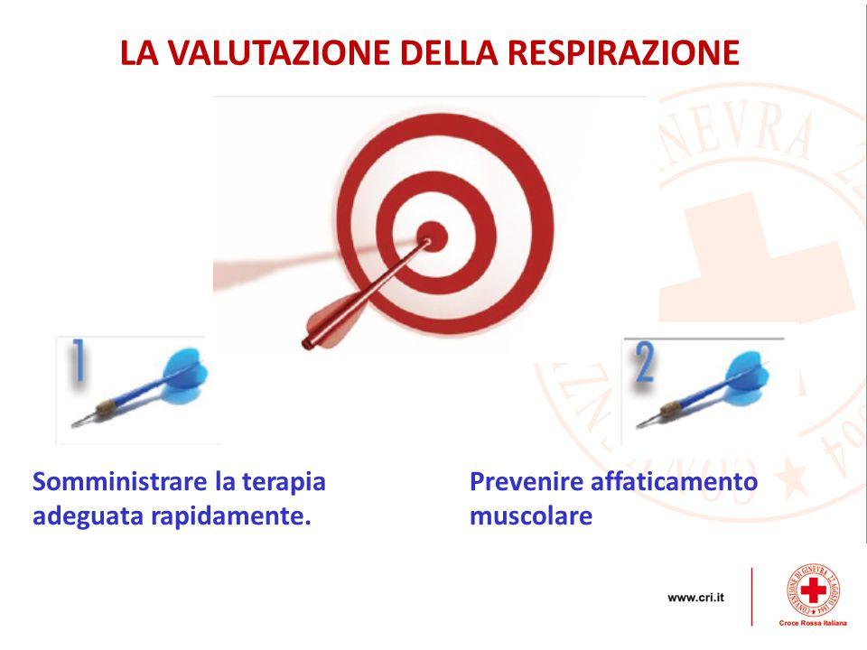 LA VALUTAZIONE DELLA RESPIRAZIONE Somministrare la terapia adeguata rapidamente.