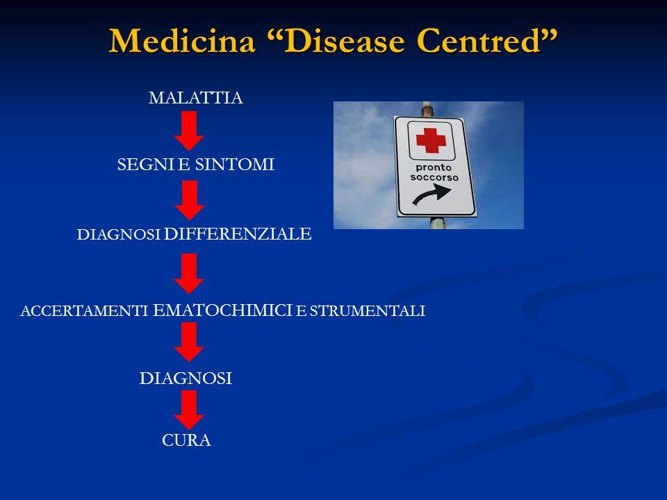 Medicina Disease Centred MALATTIA SEGNI E SINTOMI DIAGNOSI DIFFERENZIALE ACCERTAMENTI EMATOCHIMICI E STRUMENTALI DIAGNOSI CURA MALATTIAACUTAMALATTIAACUTA