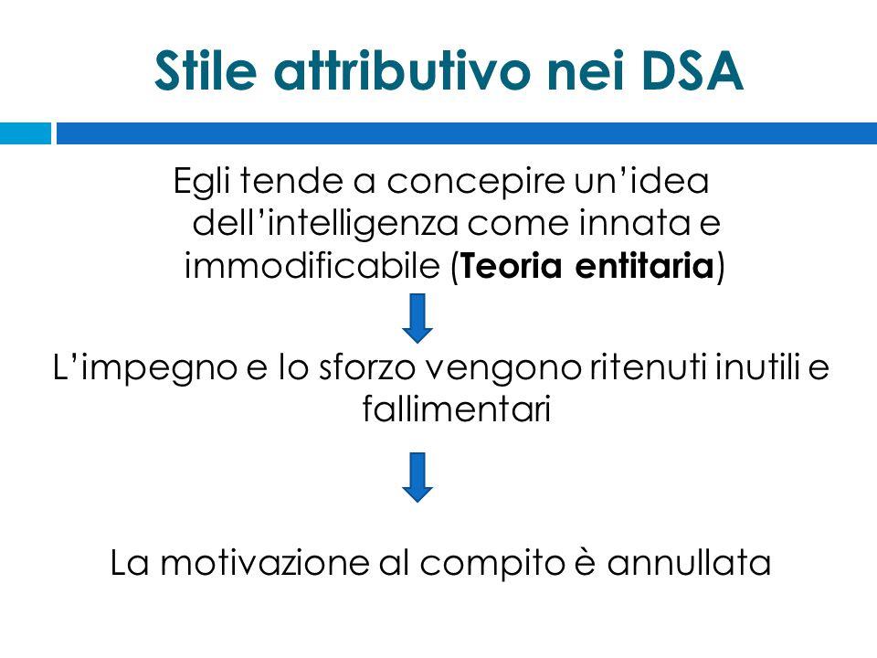Stile attributivo nei DSA Egli tende a concepire un'idea dell'intelligenza come innata e immodificabile ( Teoria entitaria ) L'impegno e lo sforzo vengono ritenuti inutili e fallimentari La motivazione al compito è annullata