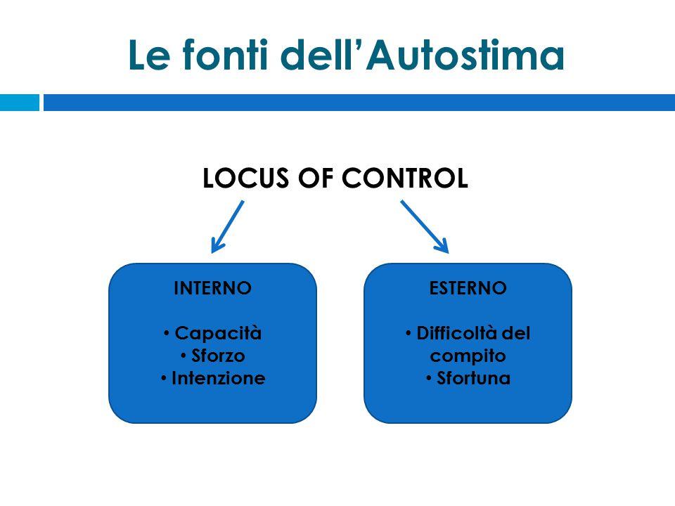 Le fonti dell'Autostima LOCUS OF CONTROL INTERNO Capacità Sforzo Intenzione ESTERNO Difficoltà del compito Sfortuna