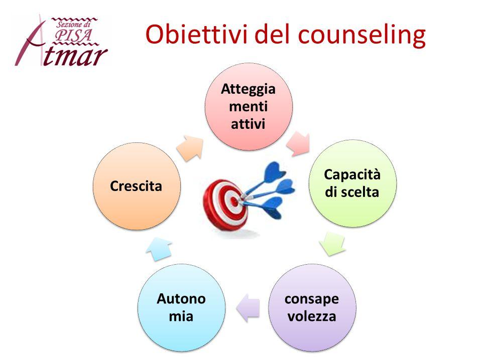 Obiettivi del counseling Atteggia menti attivi Capacità di scelta consape volezza Autono mia Crescita