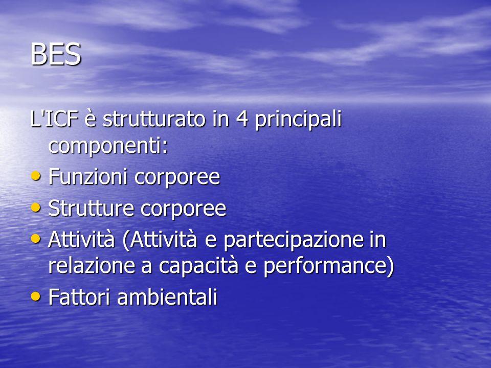 BES L ICF è strutturato in 4 principali componenti: Funzioni corporee Funzioni corporee Strutture corporee Strutture corporee Attività (Attività e partecipazione in relazione a capacità e performance) Attività (Attività e partecipazione in relazione a capacità e performance) Fattori ambientali Fattori ambientali