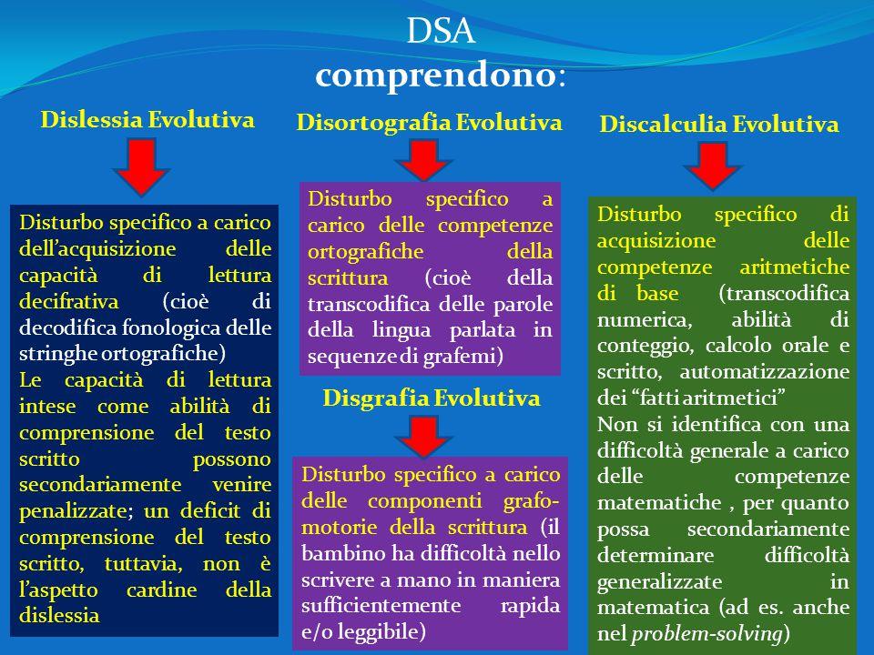 DSA comprendono: Dislessia Evolutiva Disturbo specifico a carico dell'acquisizione delle capacità di lettura decifrativa (cioè di decodifica fonologic