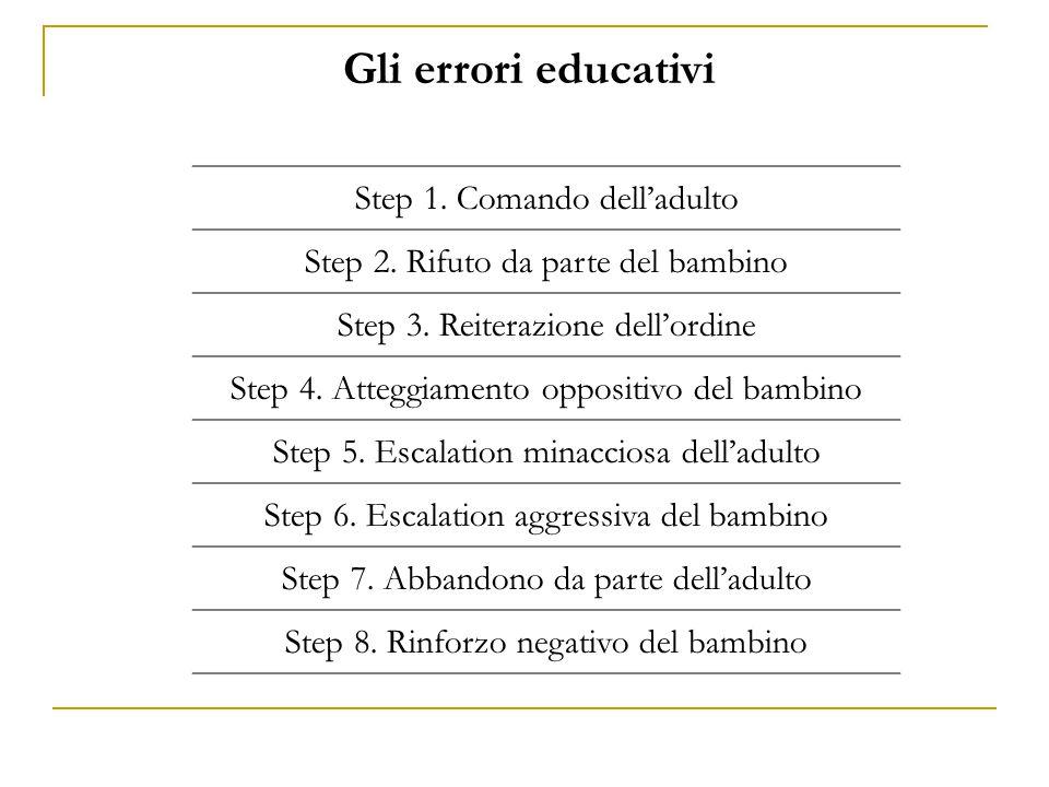 Gli errori educativi Step 1. Comando dell'adulto Step 2. Rifuto da parte del bambino Step 3. Reiterazione dell'ordine Step 4. Atteggiamento oppositivo
