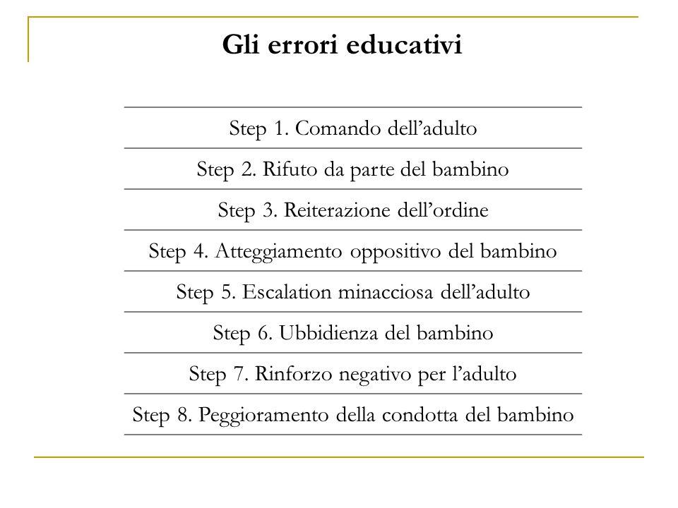 Step 1. Comando dell'adulto Step 2. Rifuto da parte del bambino Step 3. Reiterazione dell'ordine Step 4. Atteggiamento oppositivo del bambino Step 5.