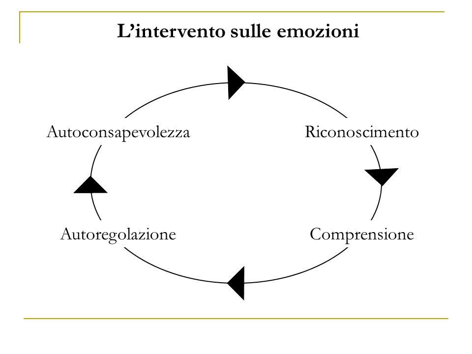 L'intervento sulle emozioni AutoconsapevolezzaRiconoscimento AutoregolazioneComprensione