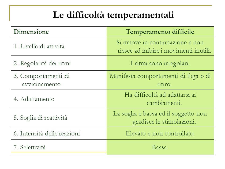 Le difficoltà temperamentali DimensioneTemperamento difficile 1. Livello di attività Si muove in continuazione e non riesce ad inibire i movimenti inu