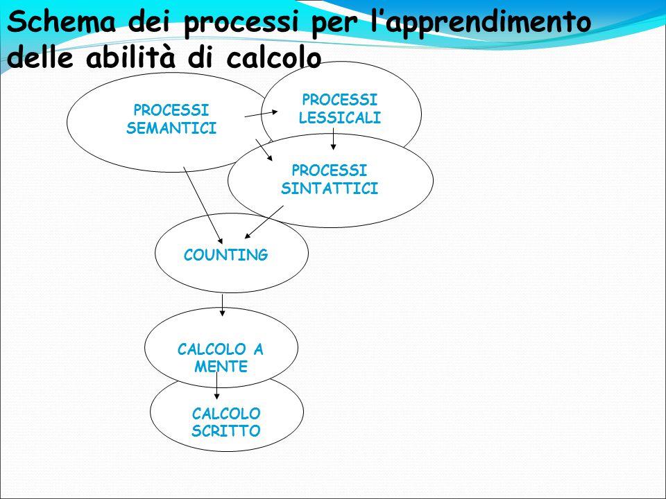 Sviluppo e apprendimento Operano in SINERGIA: i processi implicati nella elaborazione del numero e del calcolo devono essere integrati.