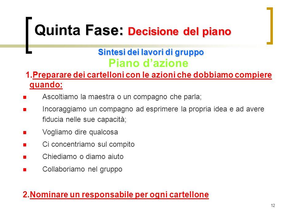 12 Fase: Decisione del piano Quinta Fase: Decisione del piano Sintesi dei lavori di gruppo Piano d'azione 1.Preparare dei cartelloni con le azioni che