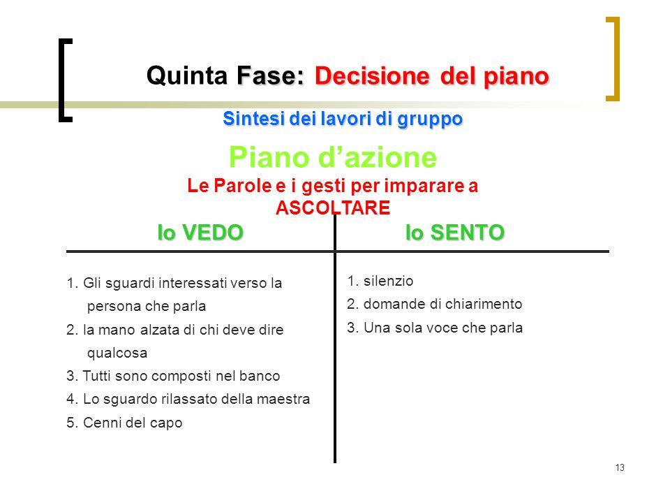 13 Fase: Decisione del piano Quinta Fase: Decisione del piano Sintesi dei lavori di gruppo Piano d'azione Le Parole e i gesti per imparare a ASCOLTARE