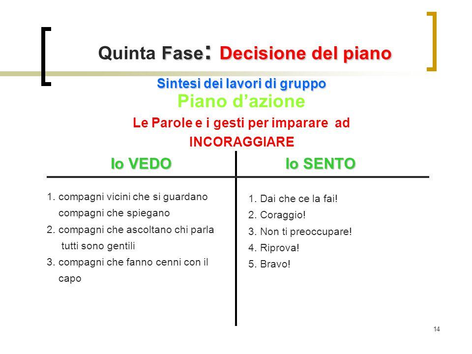 14 Fase : Decisione del piano Quinta Fase : Decisione del piano Sintesi dei lavori di gruppo Piano d'azione Le Parole e i gesti per imparare ad INCORA