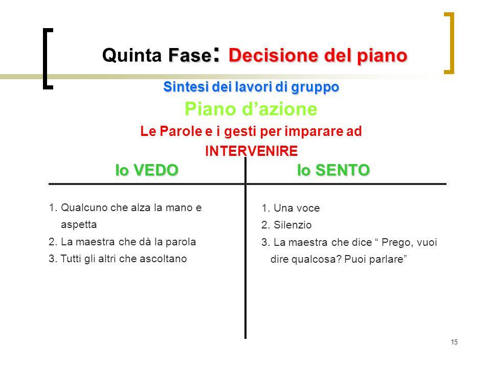 15 Fase : Decisione del piano Quinta Fase : Decisione del piano Sintesi dei lavori di gruppo Piano d'azione Le Parole e i gesti per imparare ad INTERV
