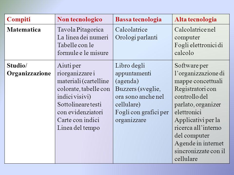 CompitiNon tecnologicoBassa tecnologiaAlta tecnologia MatematicaTavola Pitagorica La linea dei numeri Tabelle con le formule e le misure Calcolatrice