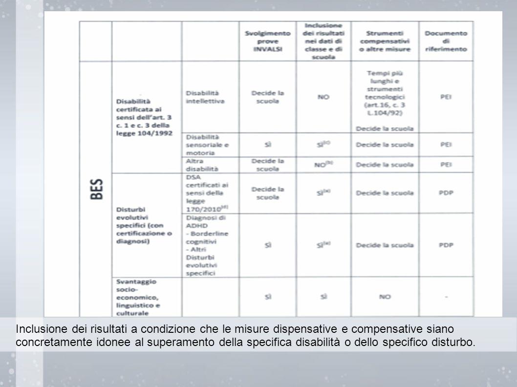 Inclusione dei risultati a condizione che le misure dispensative e compensative siano concretamente idonee al superamento della specifica disabilità o