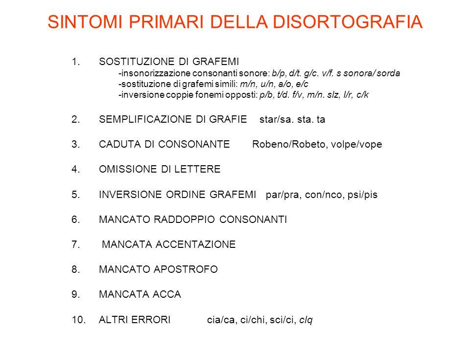 SINTOMI PRIMARI DELLA DISORTOGRAFIA 1.SOSTITUZIONE DI GRAFEMI -insonorizzazione consonanti sonore: b/p, d/t. g/c. v/f. s sonora/ sorda -sostituzione d