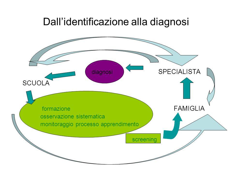 Dall'identificazione alla diagnosi diagnosi SPECIALISTA SCUOLA formazione FAMIGLIA osservazione sistematica monitoraggio processo apprendimento screen