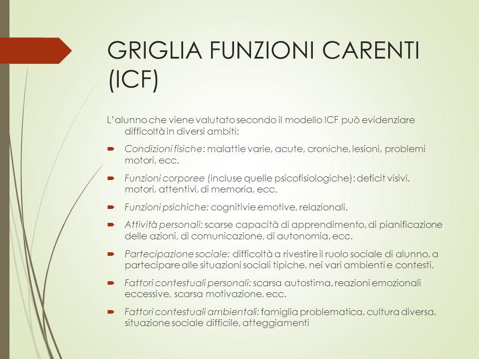 GRIGLIA FUNZIONI CARENTI (ICF) L'alunno che viene valutato secondo il modello ICF può evidenziare difficoltà in diversi ambiti:  Condizioni fisiche: malattie varie, acute, croniche, lesioni, problemi motori, ecc.