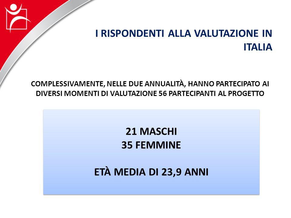 COMPLESSIVAMENTE, NELLE DUE ANNUALITÀ, HANNO PARTECIPATO AI DIVERSI MOMENTI DI VALUTAZIONE 56 PARTECIPANTI AL PROGETTO I RISPONDENTI ALLA VALUTAZIONE IN ITALIA 21 MASCHI 35 FEMMINE ETÀ MEDIA DI 23,9 ANNI 21 MASCHI 35 FEMMINE ETÀ MEDIA DI 23,9 ANNI