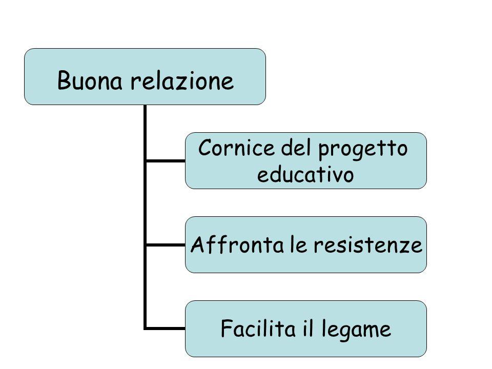 Buona relazione Cornice del progetto educativo Affronta le resistenze Facilita il legame
