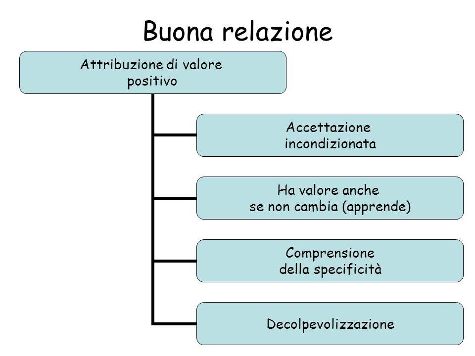 Buona relazione Attribuzione di valore positivo Accettazione incondizionata Ha valore anche se non cambia (apprende) Comprensione della specificità Decolpevolizzazione