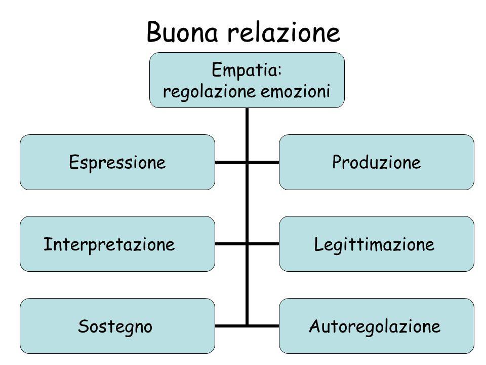 Buona relazione Empatia: regolazione emozioni EspressioneProduzione InterpretazioneLegittimazione SostegnoAutoregolazione
