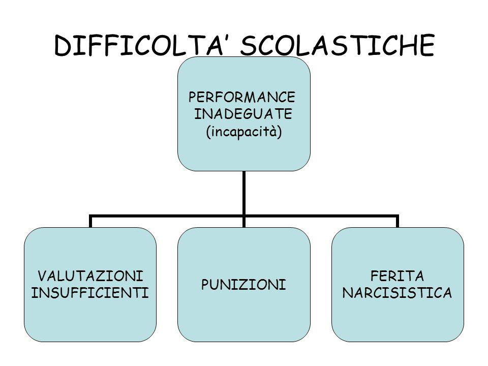 DIFFICOLTA' SCOLASTICHE PERFORMANCE INADEGUATE (incapacità) VALUTAZIONI INSUFFICIENTI PUNIZIONI FERITA NARCISISTICA