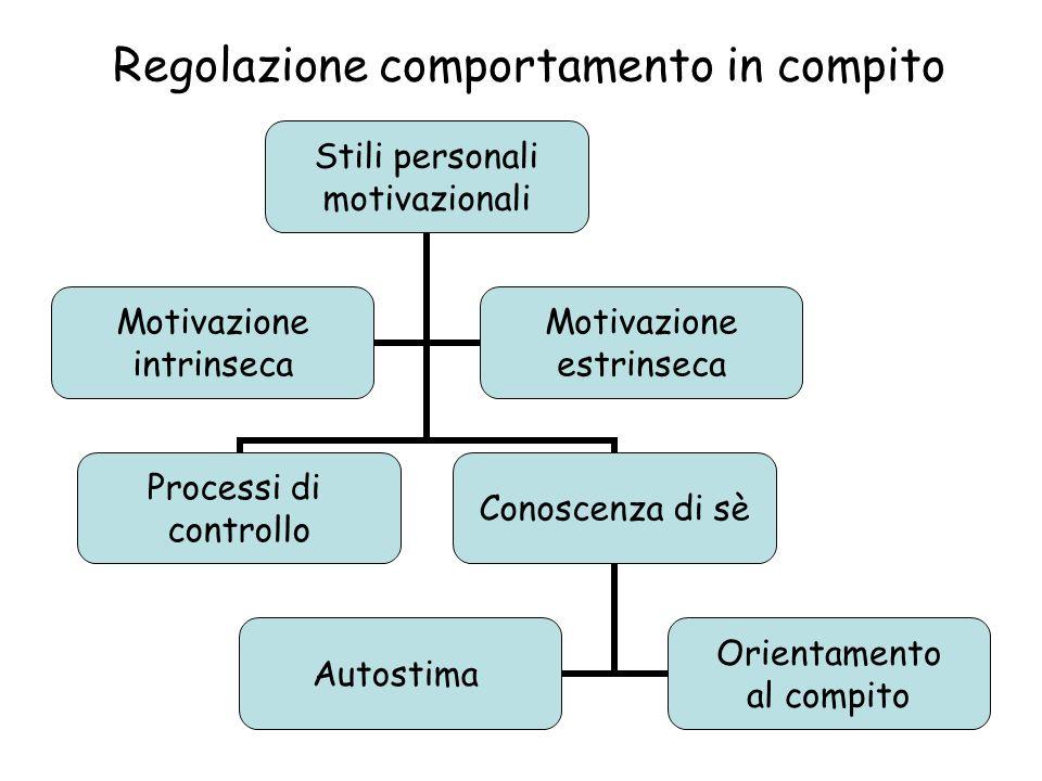 Regolazione comportamento in compito Stili personali motivazionali Processi di controllo Conoscenza di sè Autostima Orientamento al compito Motivazione intrinseca Motivazione estrinseca