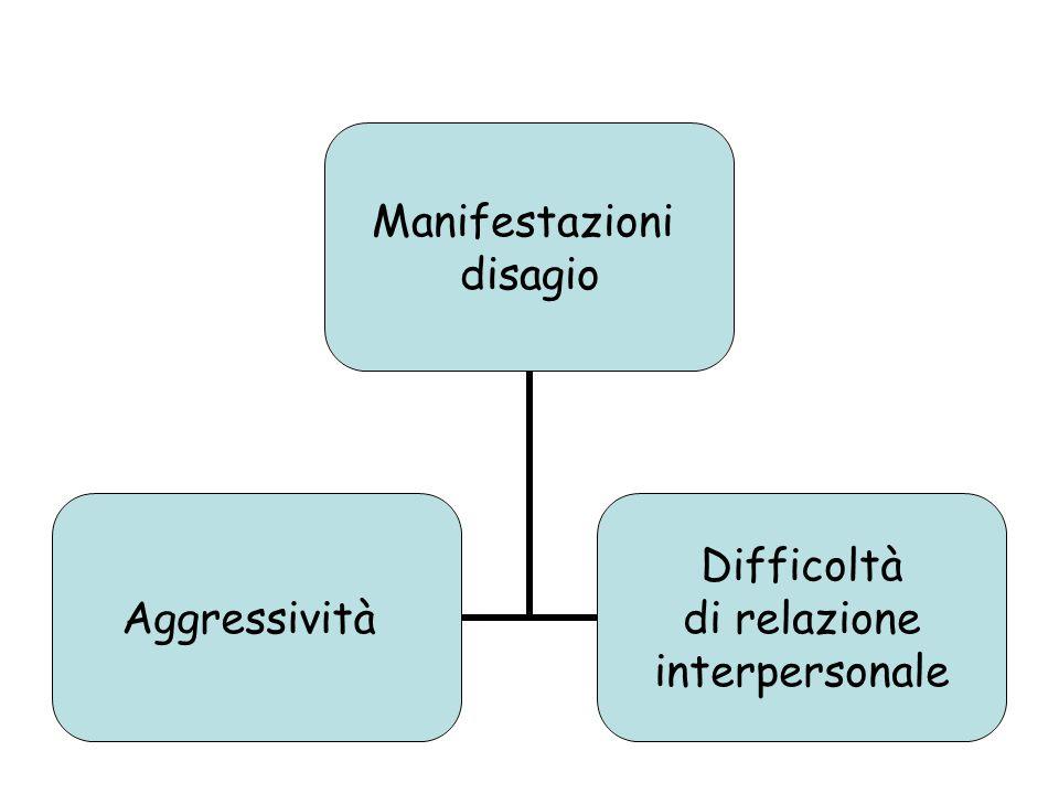 Manifestazioni disagio Aggressività Difficoltà di relazione interpersonale