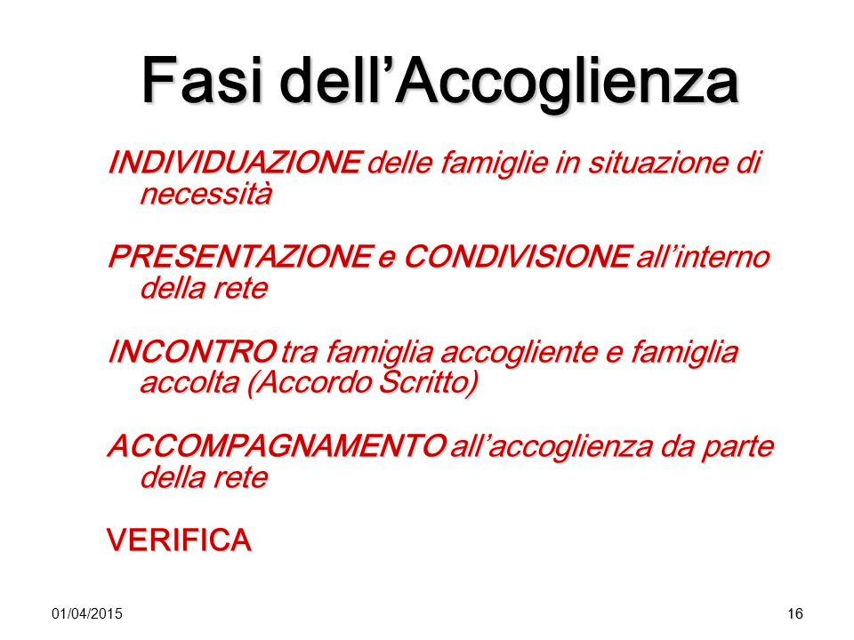 1601/04/2015 Fasi dell'Accoglienza INDIVIDUAZIONE delle famiglie in situazione di necessità PRESENTAZIONE e CONDIVISIONE all'interno della rete INCONT