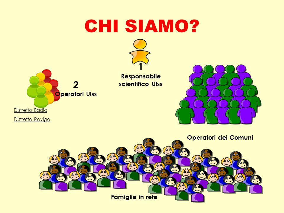 CHI SIAMO? Famiglie in rete 2 Operatori Ulss Distretto Badia Distretto Rovigo 1 Responsabile scientifico Ulss Operatori dei Comuni