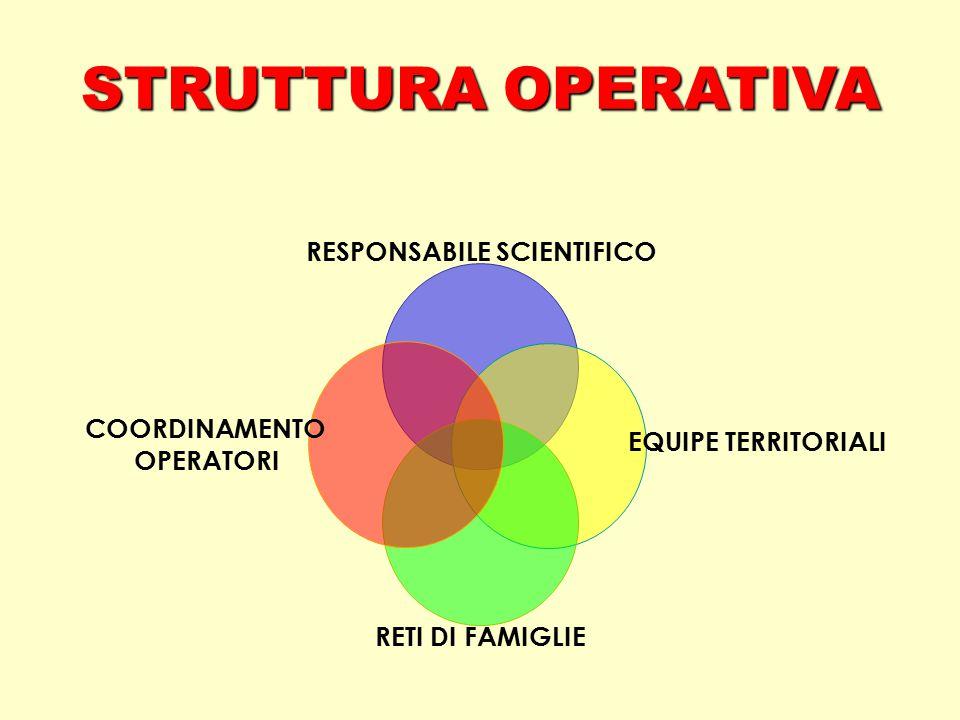 STRUTTURA OPERATIVA EQUIPE TERRITORIALI RETI DI FAMIGLIE COORDINAMENTO OPERATORI RESPONSABILE SCIENTIFICO